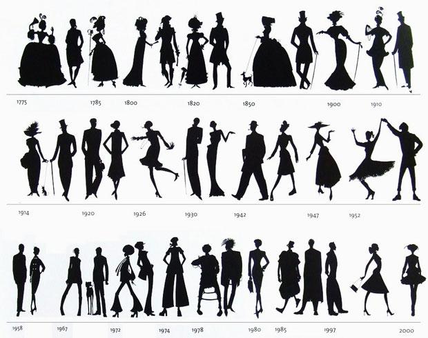 A Moda ao longo dos séculos